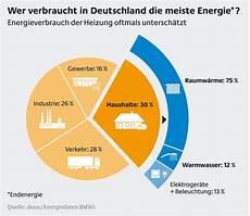 wer verbraucht in deutschland die meiste energie