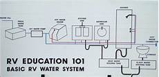 how a rv water system diagram rv 101 174 how to maintain sanitize the rv water system rv 101 174 with polk