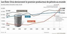 producteur de pétrole les 201 tats unis deviennent le premier producteur de p 233 trole