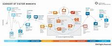 customer journey maps how to build one toptal
