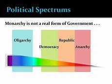 ppt basic forms of government republic democracy