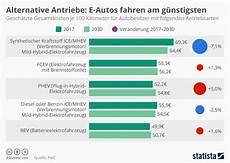 infografik alternative antriebe e autos fahren am