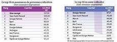 classement assurance vie 2016 le classement 2013 des courtiers en assurances collectives
