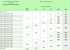 Calcul Ecotaxe Voiture Occasion Allemagne Paye T On Le Malus Sur Une Voiture D Occasion