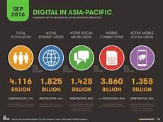 media mobile digital in apac 2016 we are social singapore