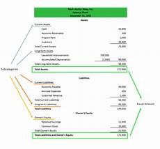 basic financials 101 part ii the balance sheet report