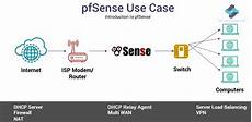 Pfsense Features Network Security With Pfsense