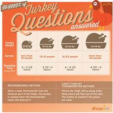 turkey cooking time guide fun food facts infographics