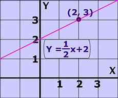 equation of a line given slope and a point video tutorial and practice problems it s easy to