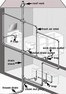 Bathroom Plumbing Vent Location by Learn About The Different Sewer Traps In Your Home And