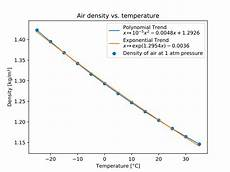 file air density vs temperature svg wikimedia commons