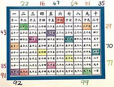 Chart In Chinese Counting Creative Chinese