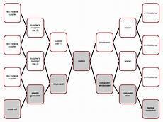 supply chain management wikipedia
