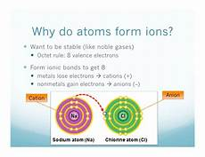 what do atoms form when they share electron pairs write my paper for me how to write ions