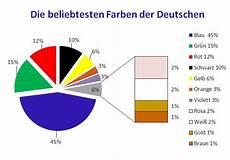 Die Lieblingsfarbe Der Deutschen Ist Freundschaft Und