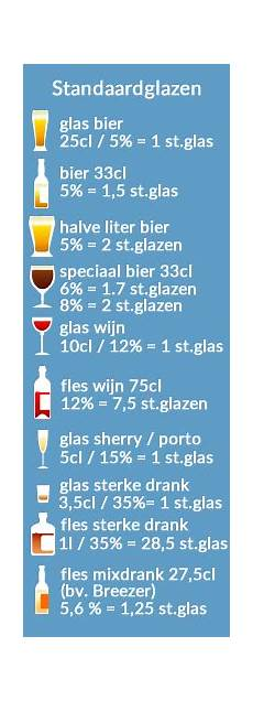 3 Bier Promille - omgaan met standaardglazen