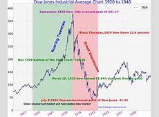 dow jones stock market today google