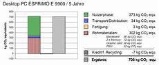 fujitsu berechnet co2 fu 223 abdruck f 252 r rechner und server