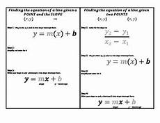 equation of a line in slope intercept form graphic