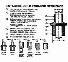 cold forming overview and reference guide the federal group