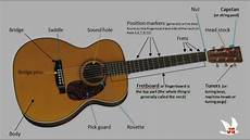 Parts Name Of An Acoustic And Electric Guitar Tutorial By