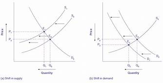 Demand And Supply  Principles Of Macroeconomics ECO 201