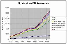 are loans m1 or m2 m1 m2 and m3 money supply m3 components and consumer price index 1959 2007