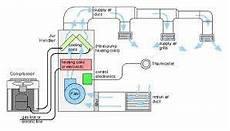 6 Schematic Diagram Of Hvac System Scientific