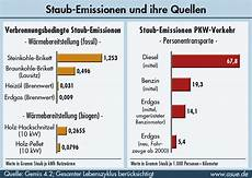 Feinstaub Quellen Der Staub Emissionen 2005 Asue