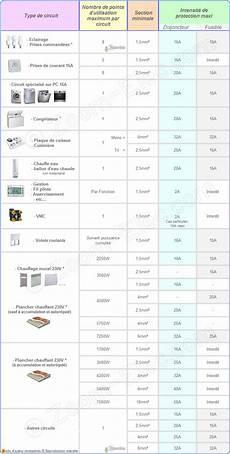 sections de c 226 bles ou fils 233 lectriques par type d