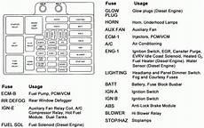 2002 Oldsmobile Bravada Fuse Box Diagram Fuse Box And