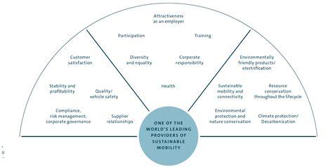 Volkswagen Sustainability Report