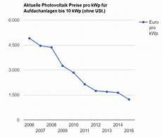 aktuelle photovoltaik preise pro kwp vergleichen