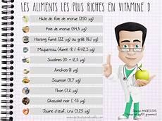 Aliments Les Plus Riches En Vitamine D