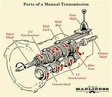 how manual transmission works in vehicles the art of manliness inside transmission parts