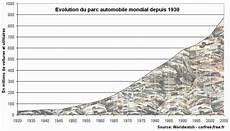 Automobile Co2 Effet De Serre Et R 233 Chauffement