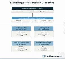 zinsen berechnen autokredit autokredit rechner 01 2020 zinsen f 252 r autokredit