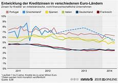 infografik entwicklung der kreditzinsen in verschiedenen