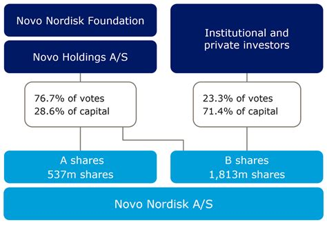 What Is Ownership Structure