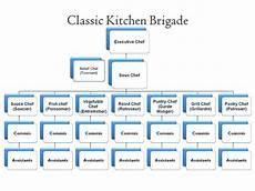 Kitchen Organization Meaning by Food Production