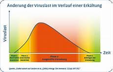 grippaler infekt dauer ursachen einer erk 228 ltung