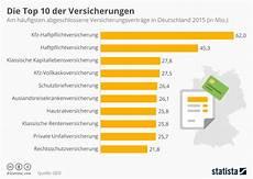 infografik die beliebtesten versicherungen in deutschland