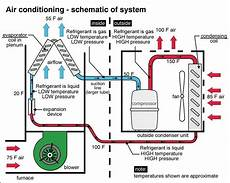air conditioning schematic air conditioner maintenance beat the heat before it gets here air conditioner maintenance