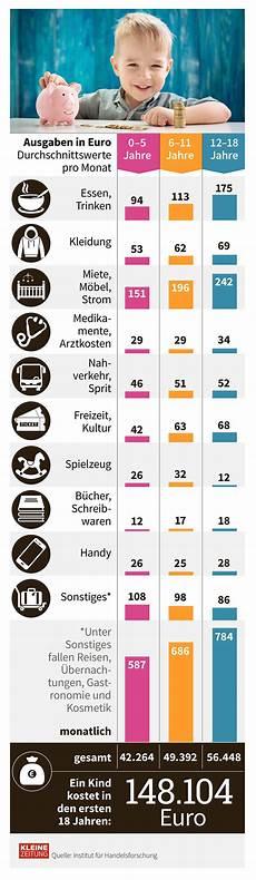 grafik des tages wie viel kostet ein 171 kleinezeitung at