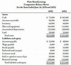 balance sheet and income statement slideshare