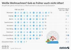 infografik wei 223 e weihnachten gab es fr 252 auch nicht