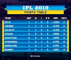 ipl points table ipl 2019 match 3 mi vs dc review delhi capitals knock