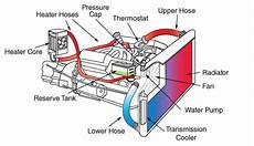 Checking Your Ac And Coolant Systems Your Parts