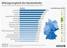 Infografik Sachsen Vorne Berlin Auf Letztem Platz Statista