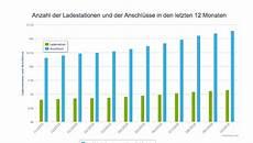 ladestationen in deutschland ladeinfrastruktur deutschland ladestationen magility